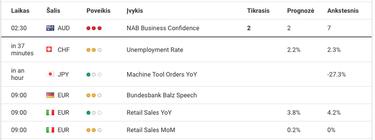 kaip dirbti su ekonominiu kalendoriumi kaip užsidirbti daug pinigų kanale