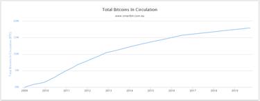 Gal verta pradėti investuoti į bitkoinus?