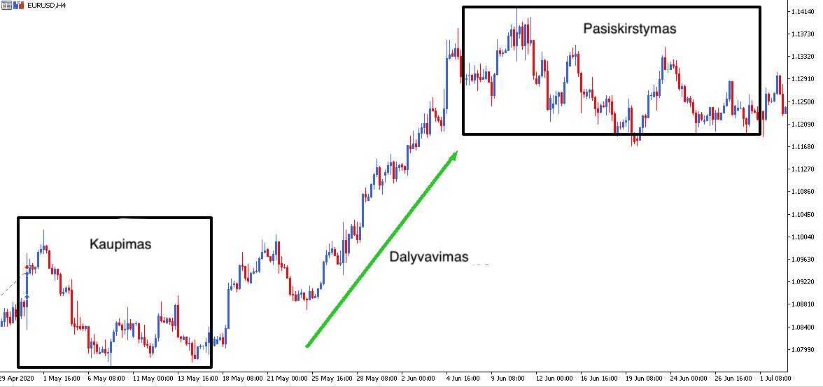 kaip prekiauti su tendencija pridėti diagramos tendencijų linijas