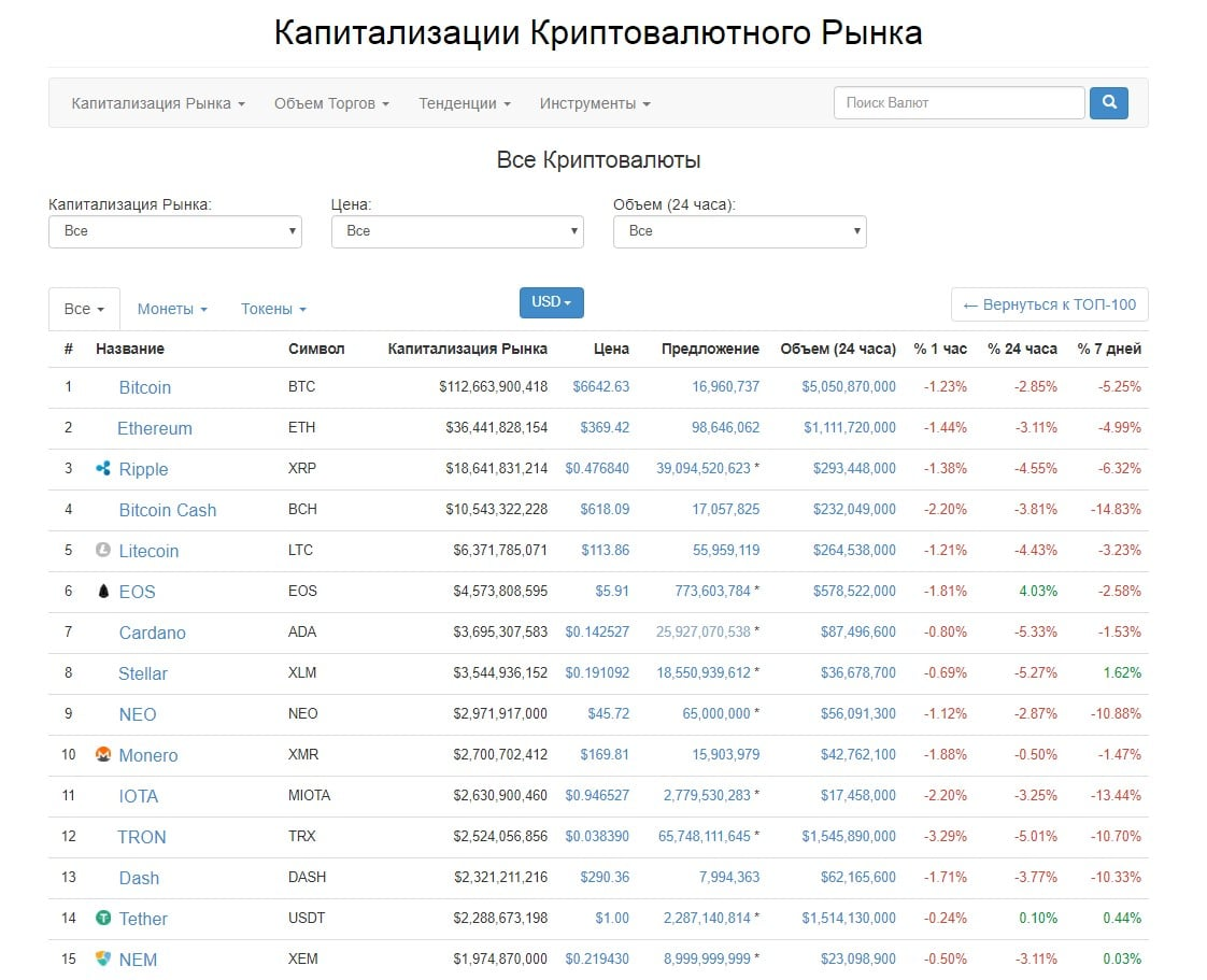 bitkoino procentas