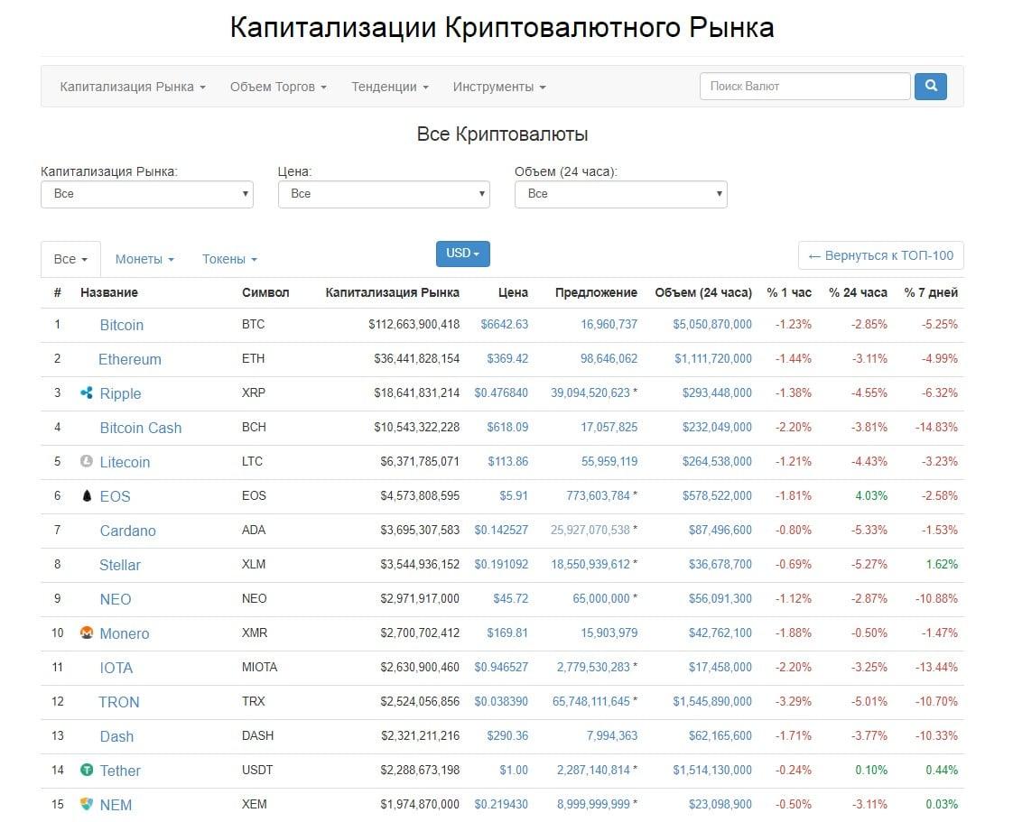 Geriau už bitkoinus? Kriptovaliuta, per metus pabrangusi %, Kaip auginti bitkoinus m