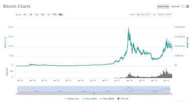 kaip atlikti bitkoino pervedimą