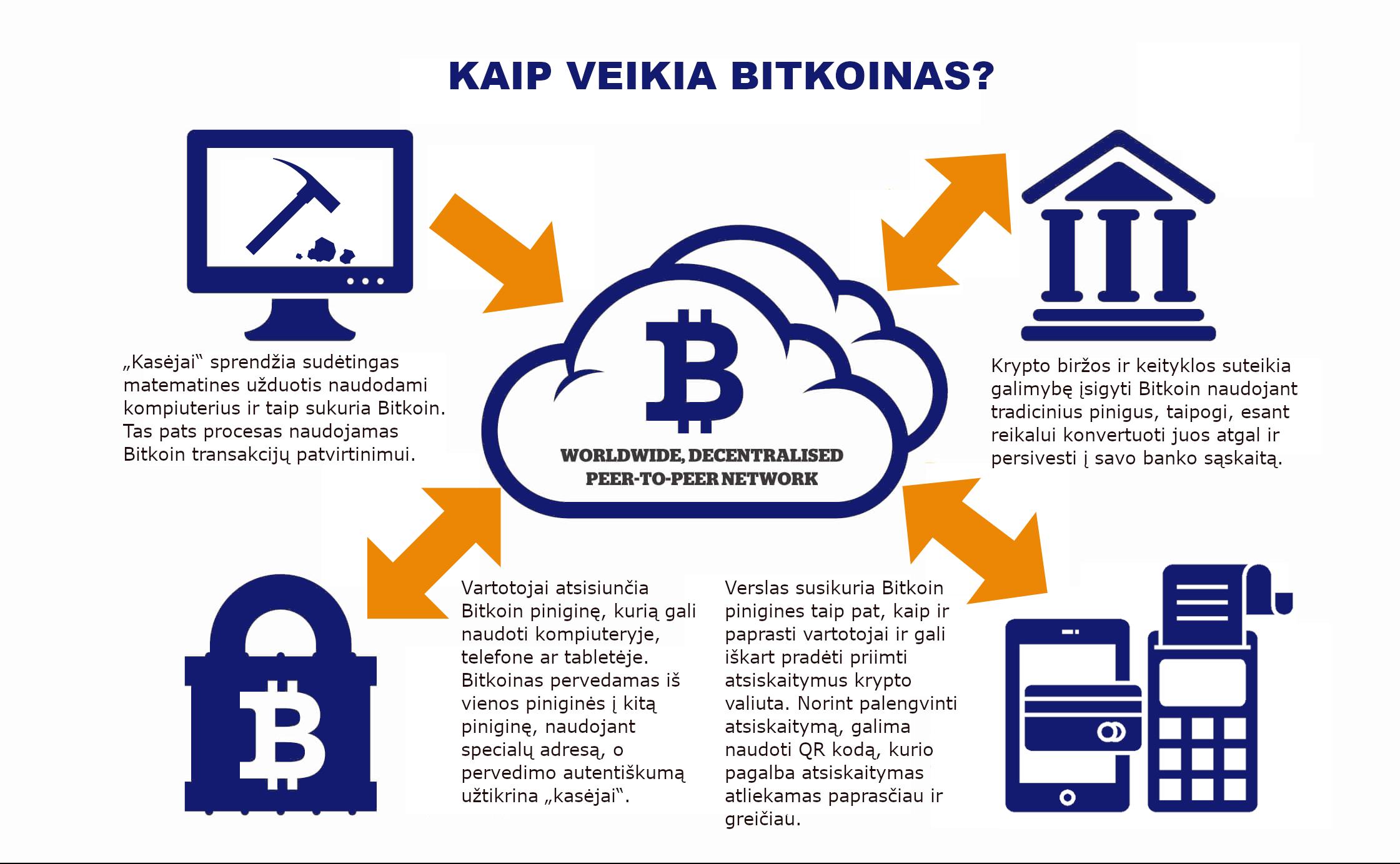 perkėlimas iš bitcoin piniginės į banko sąskaitą